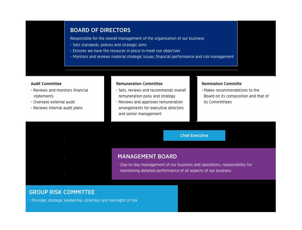 Governance   Hays – Recruiting experts worldwide