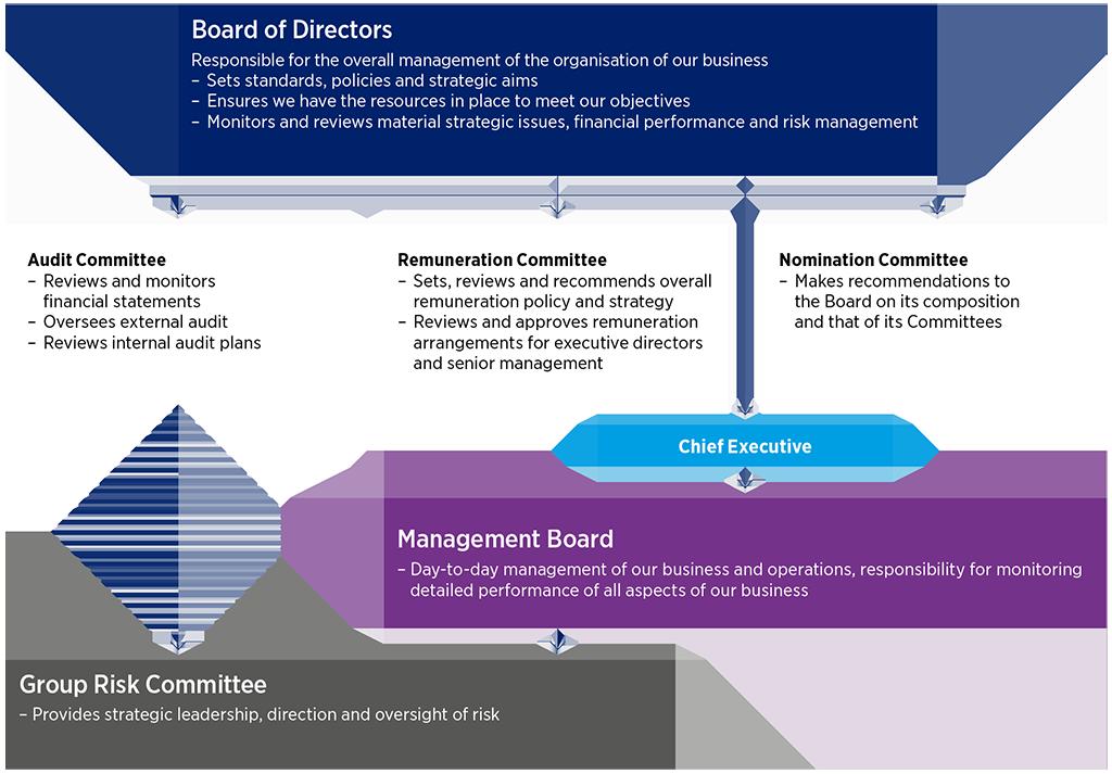 Governance Hays Recruiting Experts Worldwide